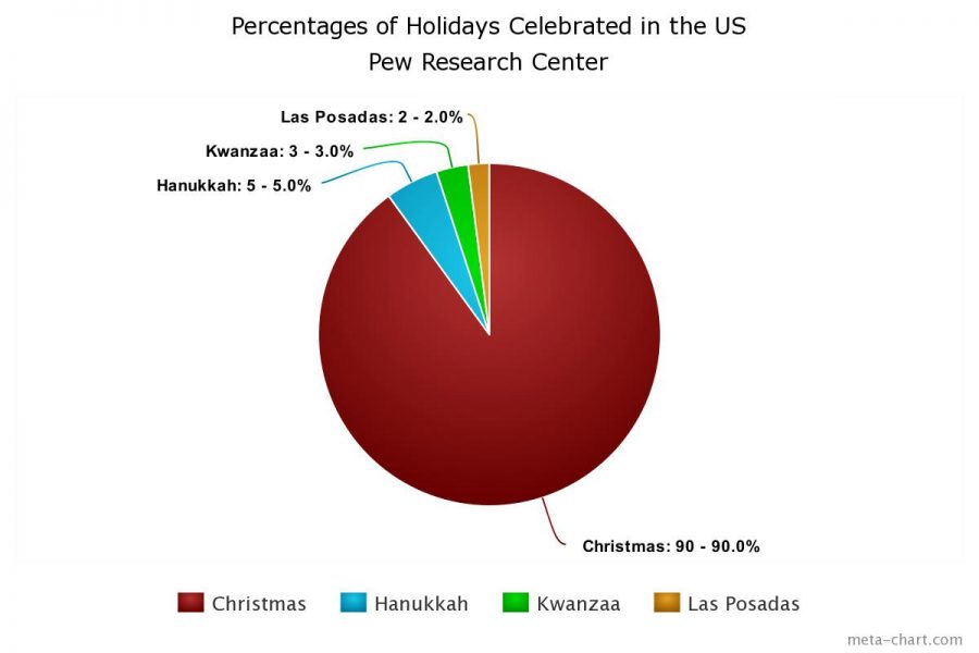 Holiday+Celebrations
